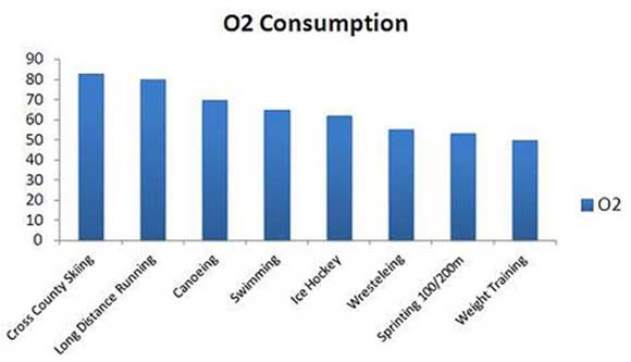 o2-consumption
