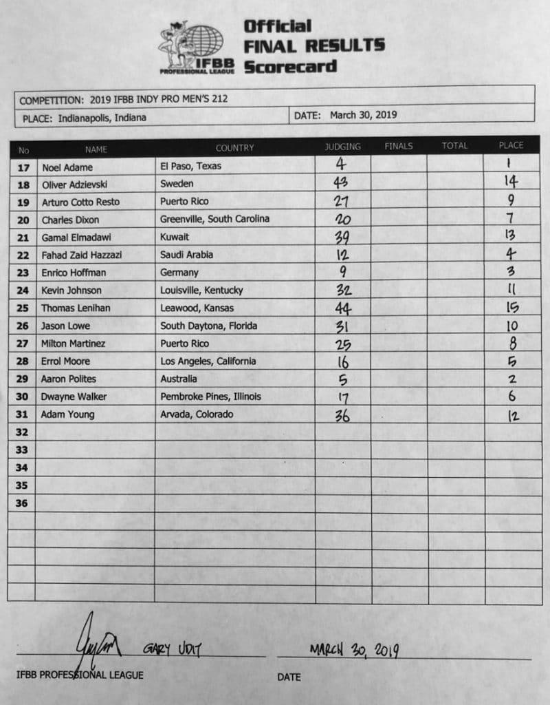 Indy Pro Scorecard
