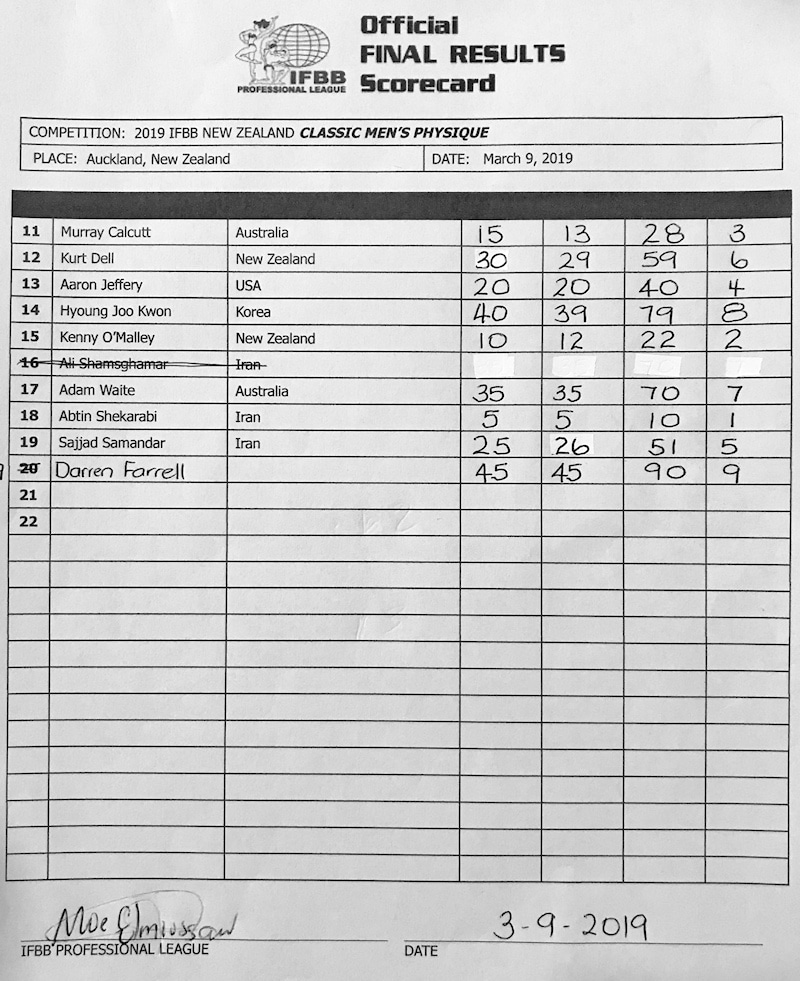 New Zealand Pro Scorecards Classic