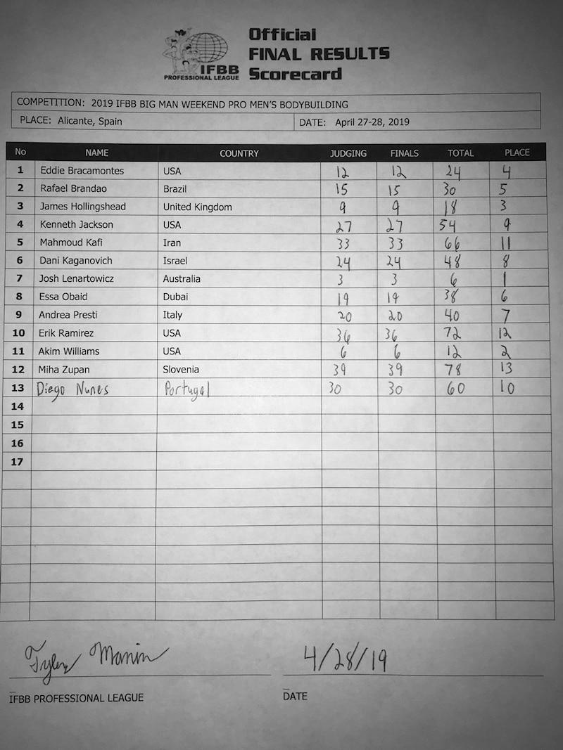 Bigman Weekend Pro Scorecards