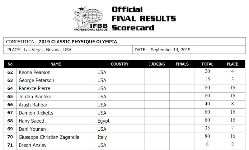 2019 Classic Physique Official Scorecard