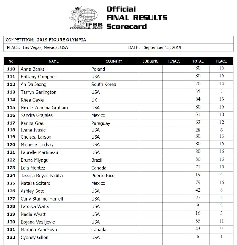 2019 Figure Olympia Official Scorecard