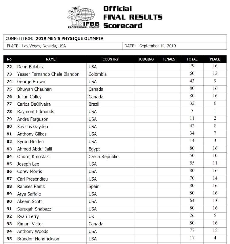 2019 Men's Physique Official Scorecard