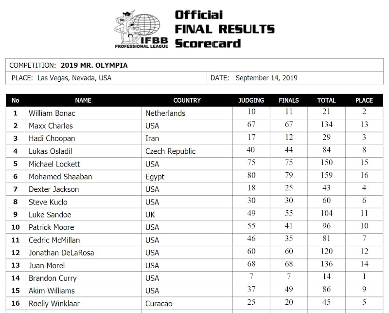 Olympia 2019 Men's Open Scorecard