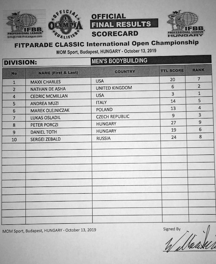 Fitparade Hungary Pro Scorecards Open Bodybuilding