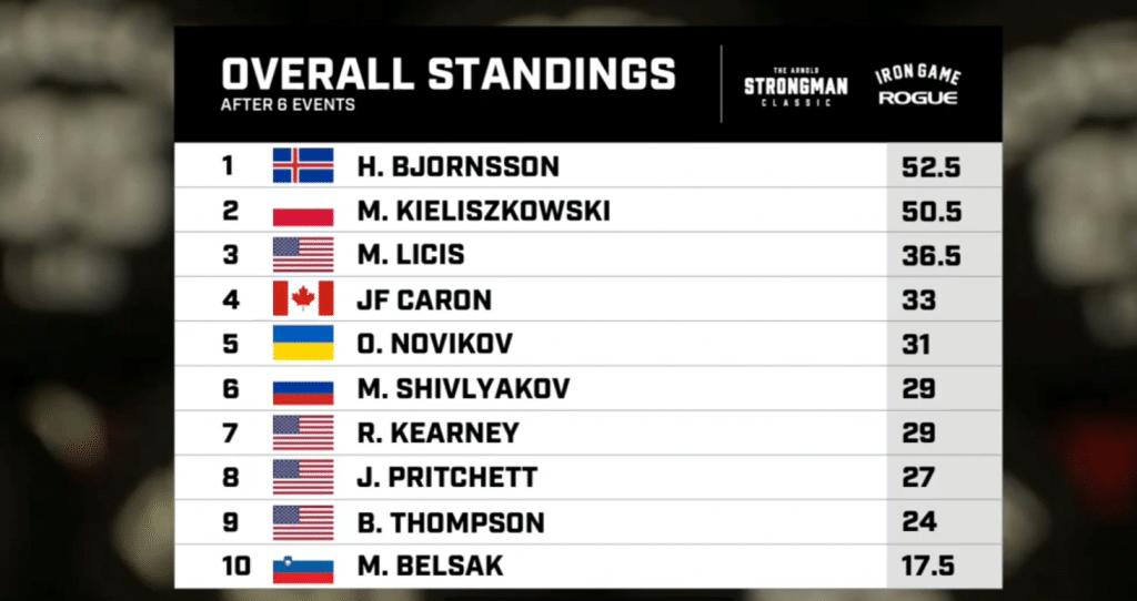 2020 Arnold Strongman Final Standing