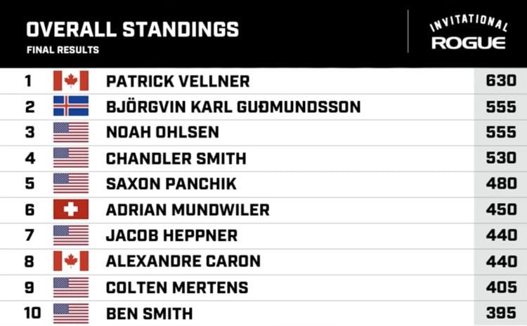 Final Standings Men