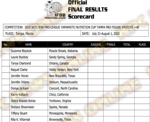 2020 Ifbb Tampa pro Final Results 11