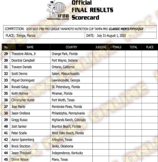 2020 Ifbb Tampa Pro Final Results