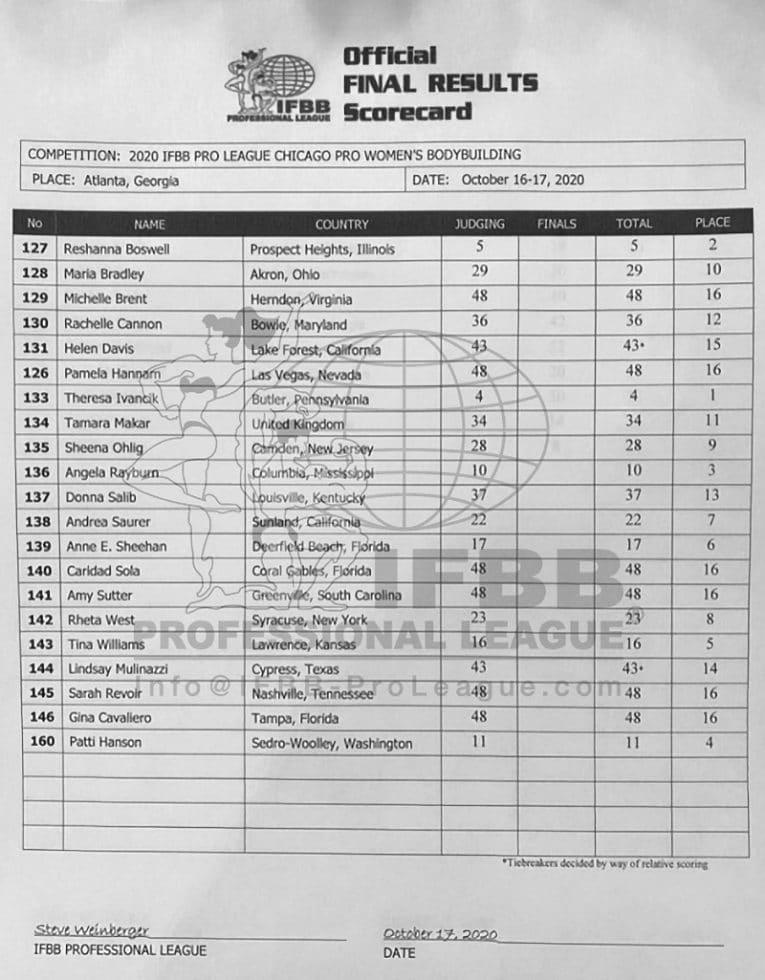 2020 Chicago Pro Women's Bodybuilding Scorecards