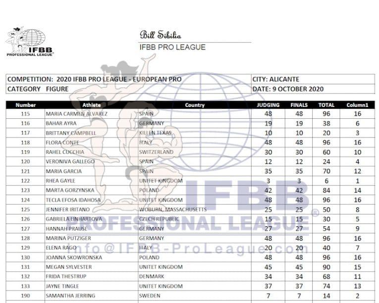 Europa Pro 2020 Figure Pro Scorecard