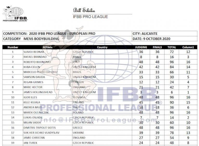 Europa Pro 2020 Men's Bodybuilding Scorecard
