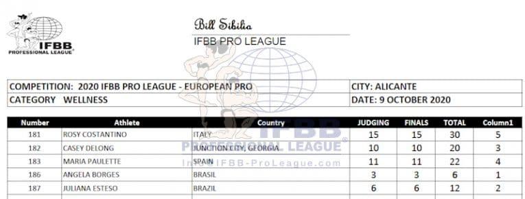 Europa Pro 2020 Welness Scorecard