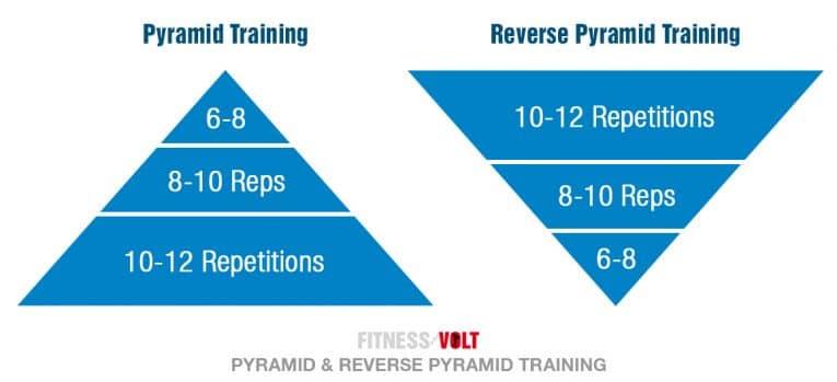 Pyramid and Reverse Pyramid Training