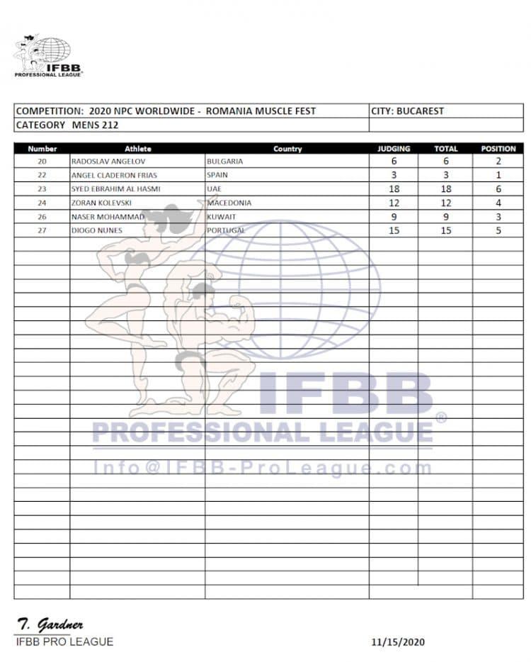 Romania Pro 212 Bodybuilding Scorecards