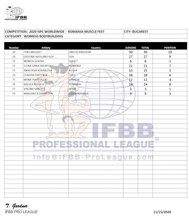 Romania Pro Women Bodybuilding Scorecards