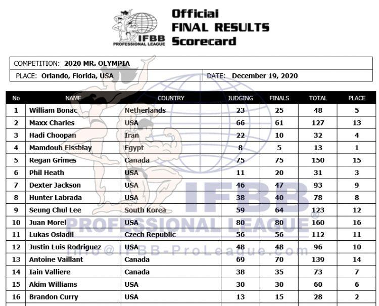 2020 Mr Olympia Official Scorecard 750x605 1