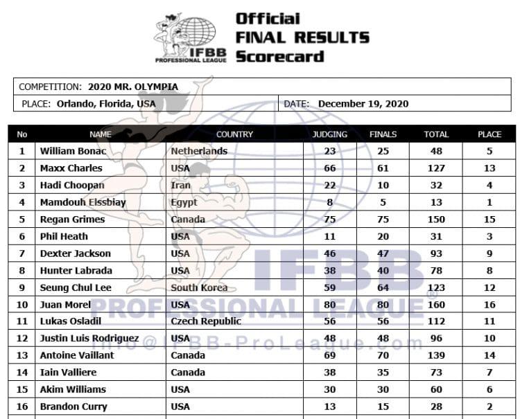2020 Mr Olympia Official Scorecard
