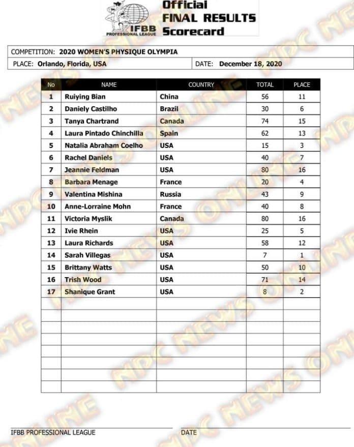 Women's Physique Official Scorecard