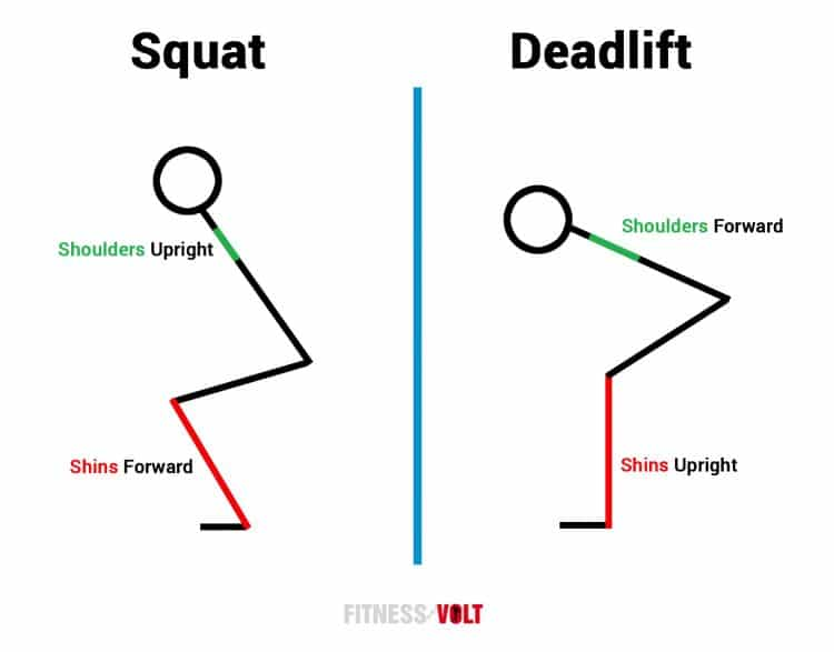 Squats and Deadlift