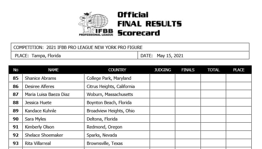 Figure Division Scorecard