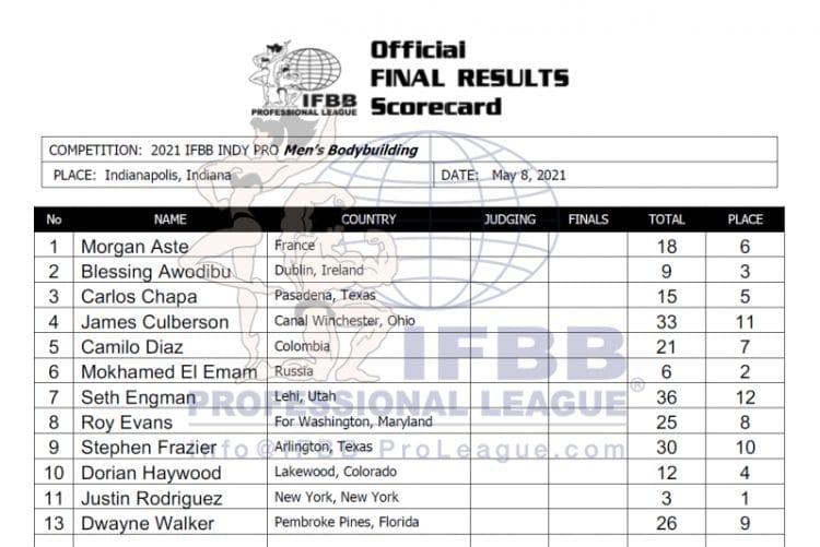 Indy Pro 2021 Bodybuilding Scorecards