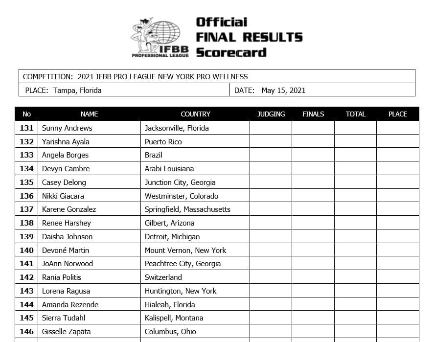 Wellness Division Scorecard