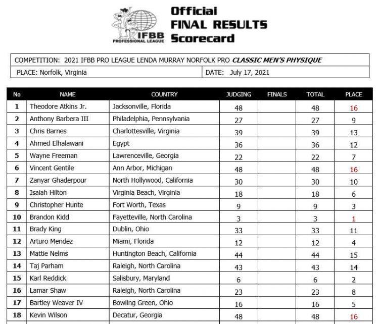 2021 Lenda Murray Norfolk Classic Physique Scorecard