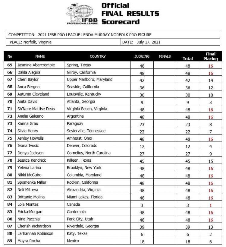 2021 Lenda Murray Norfolk Figure Scorecard