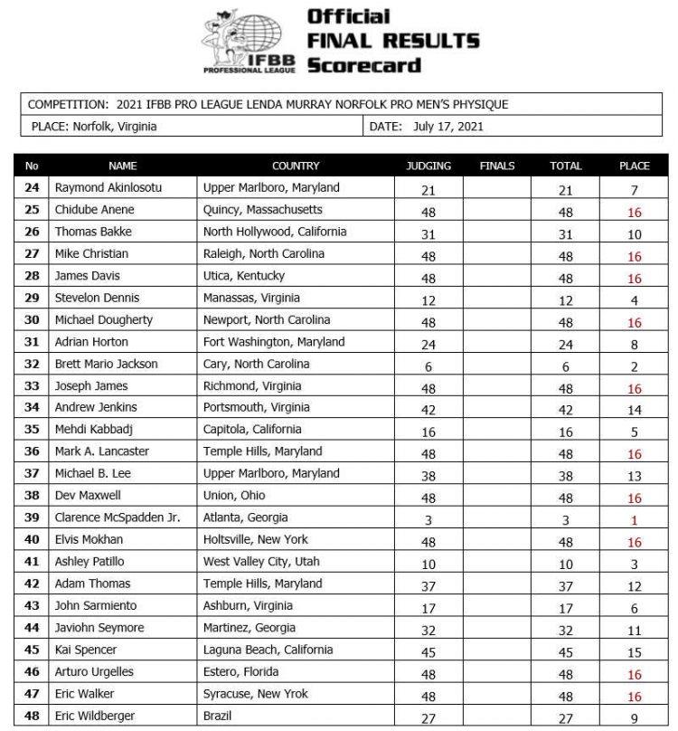 2021 Lenda Murray Norfolk Men Physique Scorecard