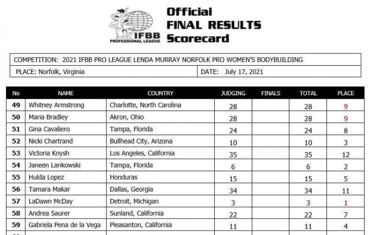 2021 Lenda Murray Norfolk Women Bodybuilding Scorecard