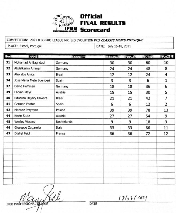 2021 Portugal Pro Classic Physique Scorecard