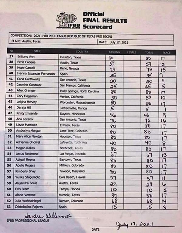 2021 Republic Of Texas Championship Bikini Scorecard