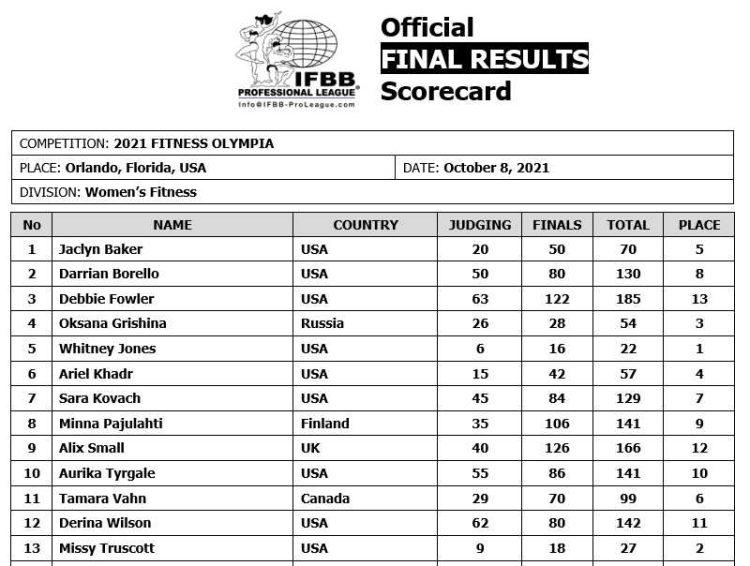 2021 Fitness Olympia Scorecard