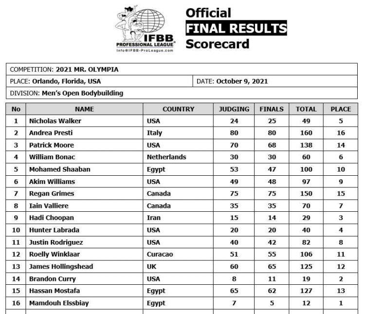 2021 Olympia Men Open Scorecard