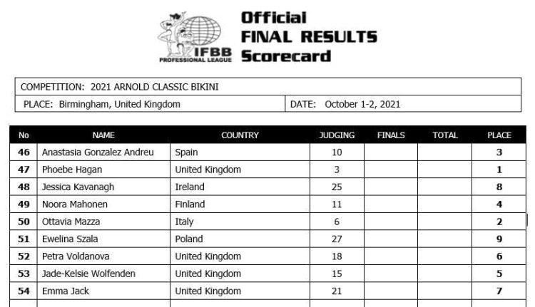 Arnold Classic 2021 UK Bikini Scorecard