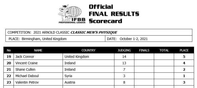 Arnold Classic 2021 Uk Classic Physique Scorecard