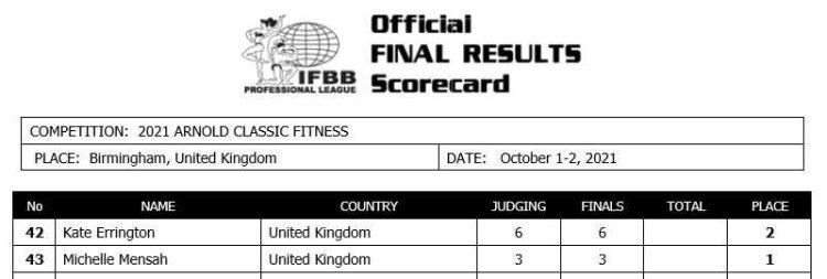 Arnold Classic 2021 UK Fitness Scorecard