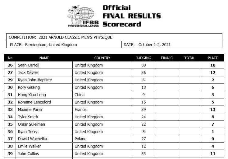 Arnold Classic 2021 UK Mens Physique Scorecard